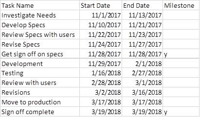 Creating a Gantt chart with Milestones using a Stacked Bar