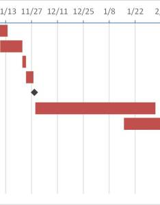 Informative gantt chart with milestones using  stacked bar in excel similar method can be used to create the powerpoint also creating rh thinkoutsidetheslide
