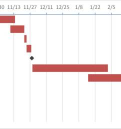 informative gantt chart with milestones using a stacked bar chart in excel a similar method can be used to create the gantt in powerpoint  [ 1315 x 668 Pixel ]
