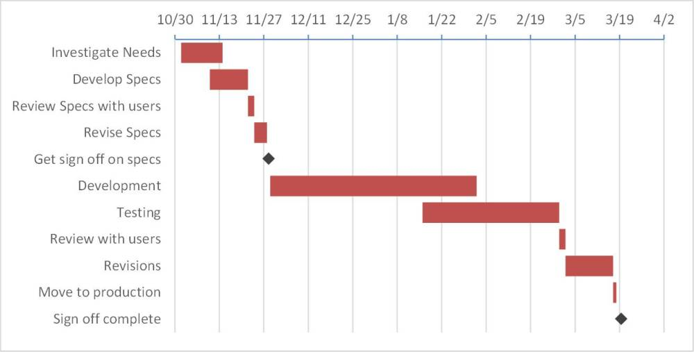 medium resolution of  informative gantt chart with milestones using a stacked bar chart in excel a similar method can be used to create the gantt in powerpoint