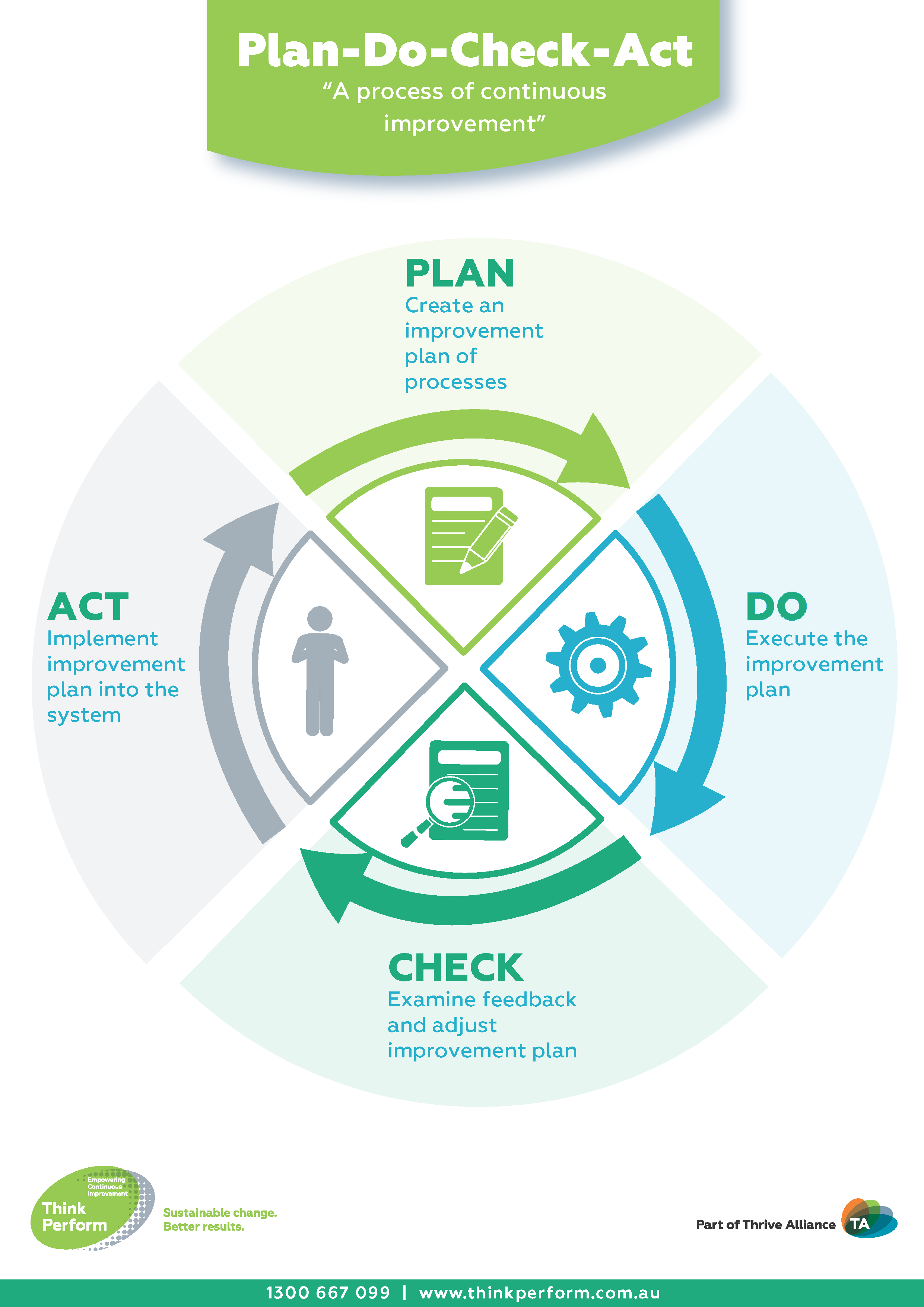 Benefiting From Use Of The Continuous Improvement Model