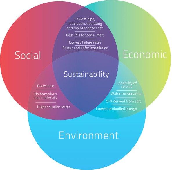 Manufacturing Sustainability
