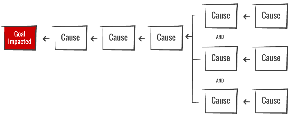 advantages of cause and effect diagram croquet set up mapping method thinkreliability root analysis in addition to the standard why questions which tend create linear relationships also asks what was required