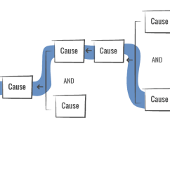 Advantages Of Cause And Effect Diagram Motorguide Trolling Motor Wiring Mapping Method Thinkreliability Root Analysis Some Causes Are Linked With In Between