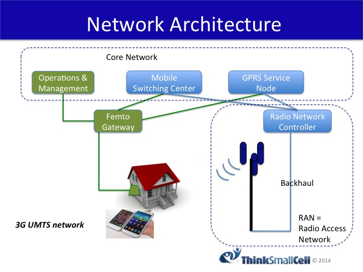 umts network architecture diagram kubota g2160 wiring how femtocells work system technology 3g small cell