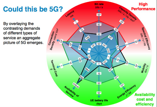5G-requirement-spider-chart