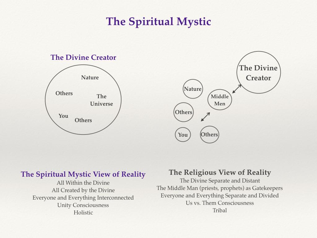 Mystic Insights - No  7 - The Spiritual Mystic - Think