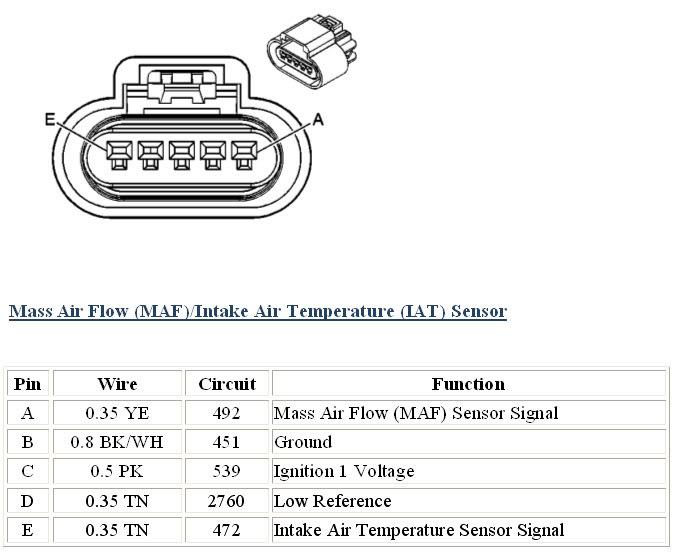 Pontiac Tps Wiring Maf Operation With 421 Cid Sbc Third Generation F Body