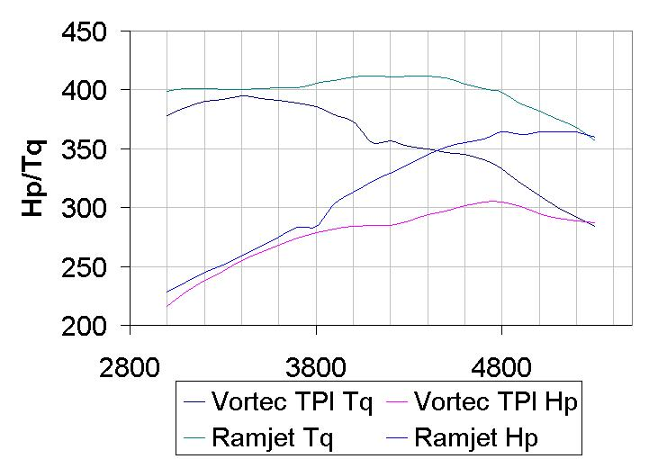 Ramjet 350 Wiring Harness : 25 Wiring Diagram Images
