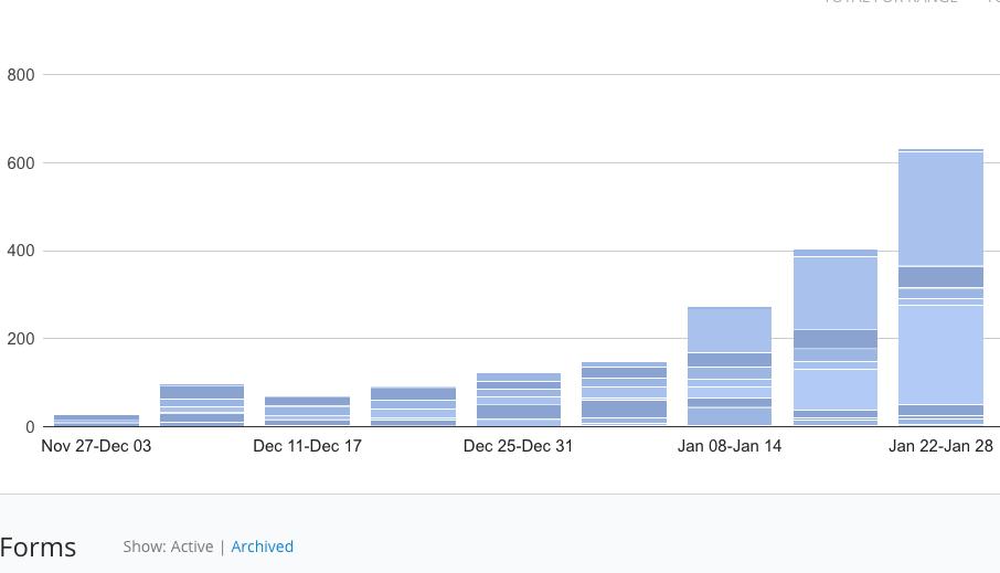 ConvertKit Subscriber Growth