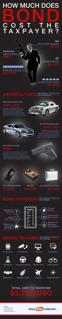 James Bond Cost
