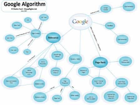Google Searching Algorithm