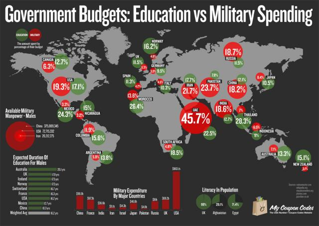 Military vs. Education spending around the globe