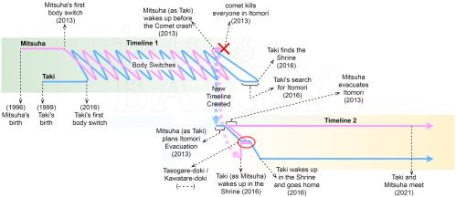 small resolution of kimi no na wa timeline diagram