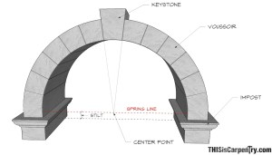 CircularBased Arches – Part 1: OneCentered and Two