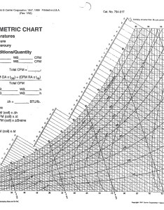 Psychrometric chart also temperature  humidity while hanging and finishing drywall after rh thisisdrywall