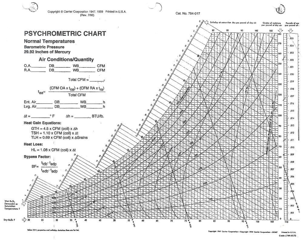 medium resolution of psychrometric chart