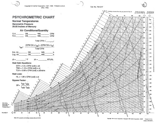 small resolution of psychrometric chart