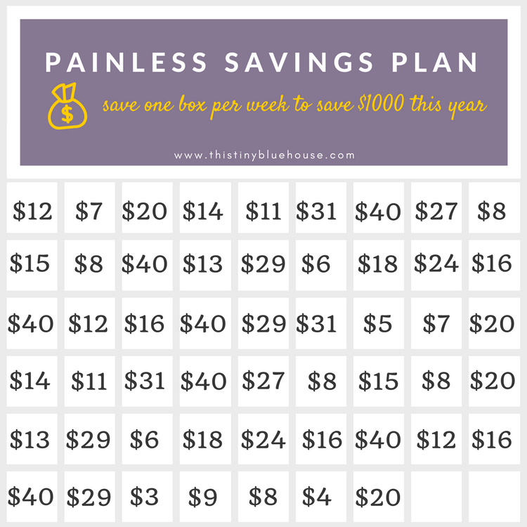 Painless $1000 Savings Plan Chart = Save $1000 this year with this easy, flexible and painless savings chart that can easily be modified for any budget. #money #saving #frugalliving #personalfinane #savingschart #emergencyfund #debtrepayment #millenials #collegefund #savingsaccount #moneysavingtechniques