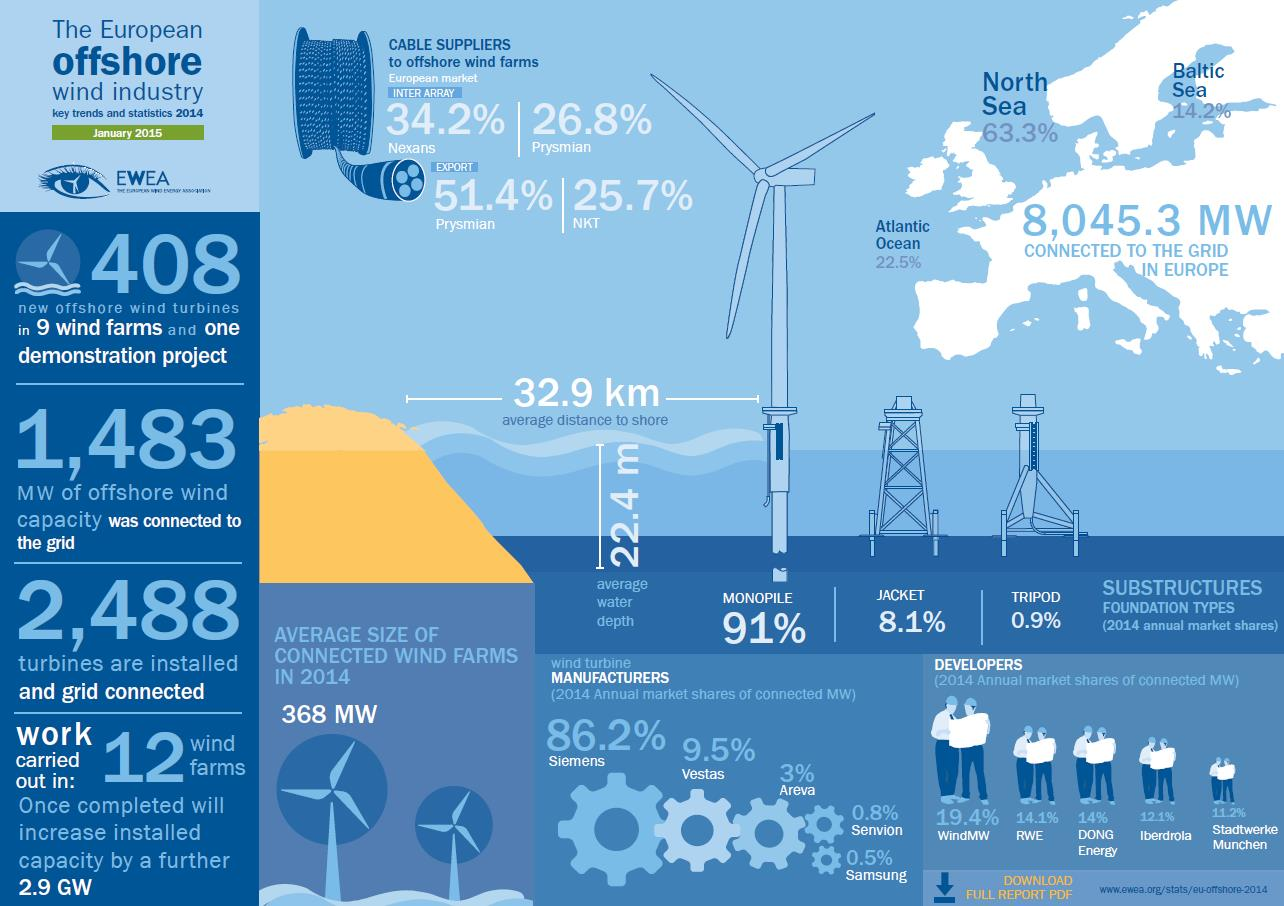 European Wind Energy Association Ewea Offshore Wind