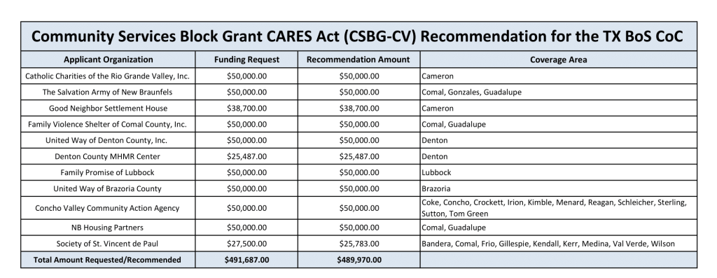 For ADA accessibility, please click on the link below to access the PDF of Community Services Block Grant CARES Act Recommendations for the TX BoS CoC breakdown of applicants