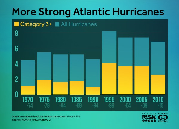 A graphic that shows the rise in hurricane strength from 1970 to 2010.