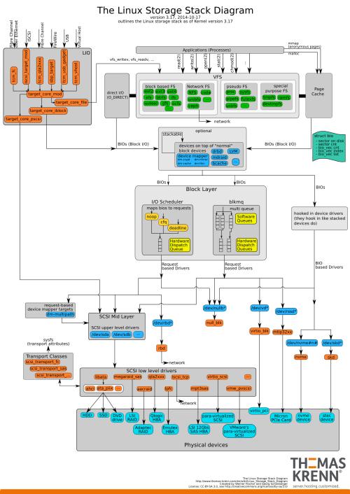 small resolution of linux storage stack diagram thomas krenn wikiblock diagram io 8