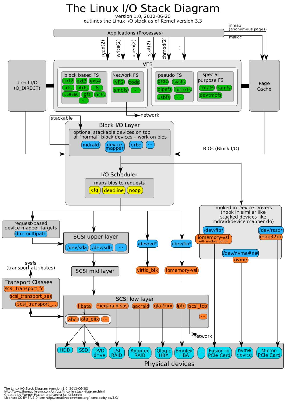 medium resolution of fio box wiring diagram