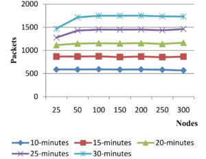Performance Study of AODV with Variation in Simulation Time and Network Size