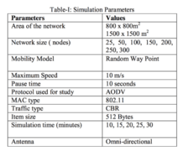 """From """"Performance Study of AODV with Variation in Simulation Time and Network Size"""""""
