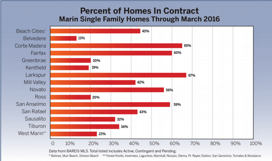 chart showing percent of homes in contract for marin real estate market report april 2016