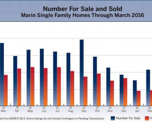 Marin Real Estate Market Report April 2016 chart number for sale and sold
