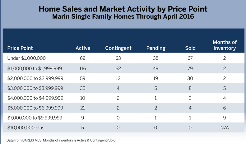 Market activity by price point chart Marin Real Estate Market Report May 2016