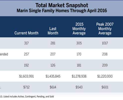 Marin Real Estate Market Report May 2016 Total Market Snapshot