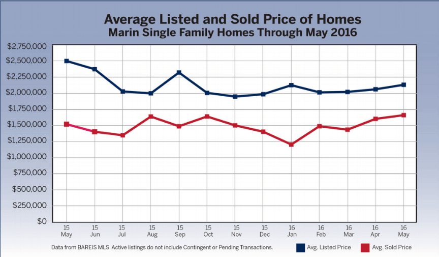 June 2016 Marin County Real Estate Market Report Listed vs Sold Price Chart