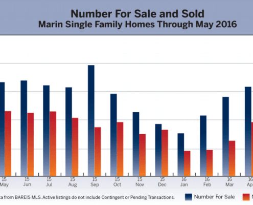 June 2016 Marin County Real Estate Market Report Inventory Chart