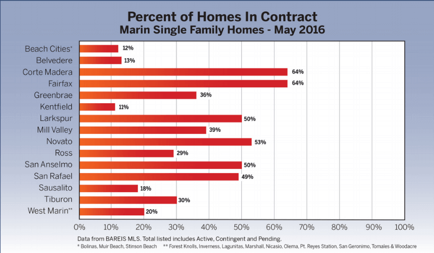 Percent of Homes in Contract Chart Marin Real estate market report June 2016
