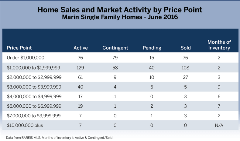 July 2016 Marin County Real Estate Market Report Activity by Price Point
