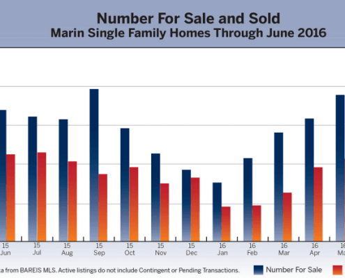 July 2016 Marin County Real Estate Market Report Chart of Number for Sale and Sold