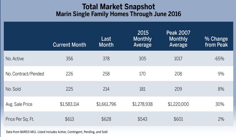 Total Market Snapshot chart