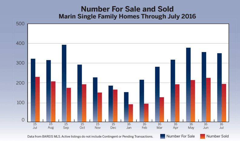 Number of Homes for sale and sold chart for past 12 months