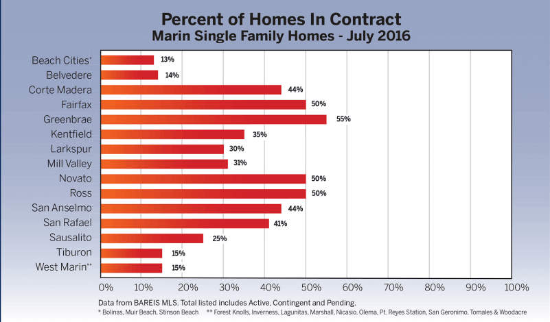 bar chart showing percent of homes in contract