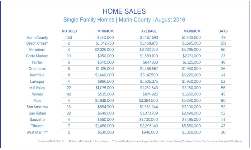 Home Sales August 2016 by Town