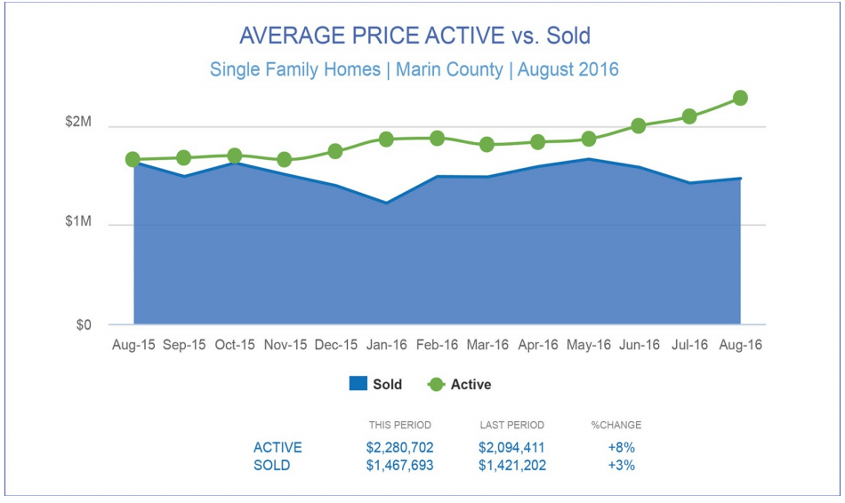 Average price active vs sold chart