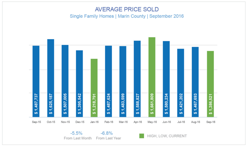 Average Price Sold graph Marin Real Estate Market Report