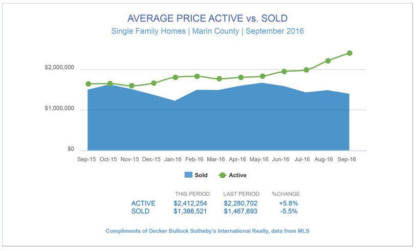 Graph showing average listing price vs sold price