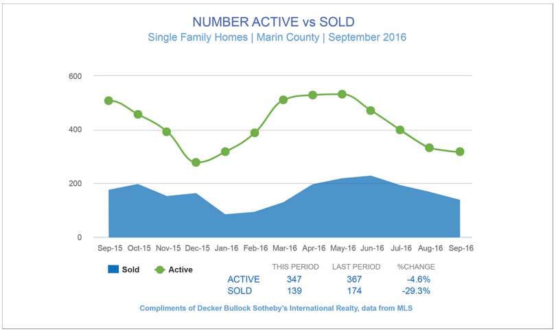Chart showing number of active listings vs sold listings