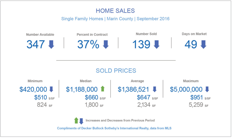 October 2016 Marin County Real Estate Market Report Overall Market Summary