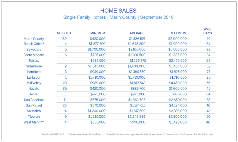 Chart showing sales of homes by town in Marin County California