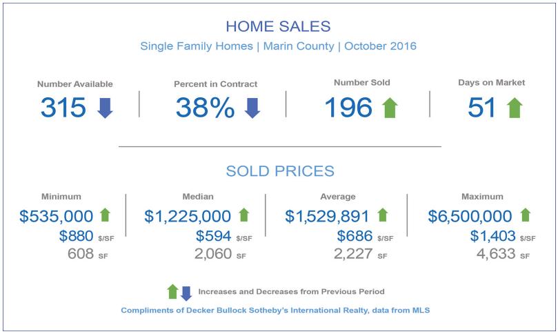 November 2016 Marin County Real Estate Market Report Summary Chart
